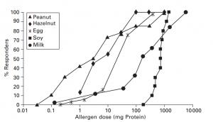 Wykres 1 - Kryteria akceptacji w walidacji czyszczenia